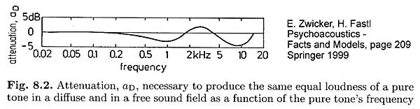höre die frequenz vom lüftungsanlage