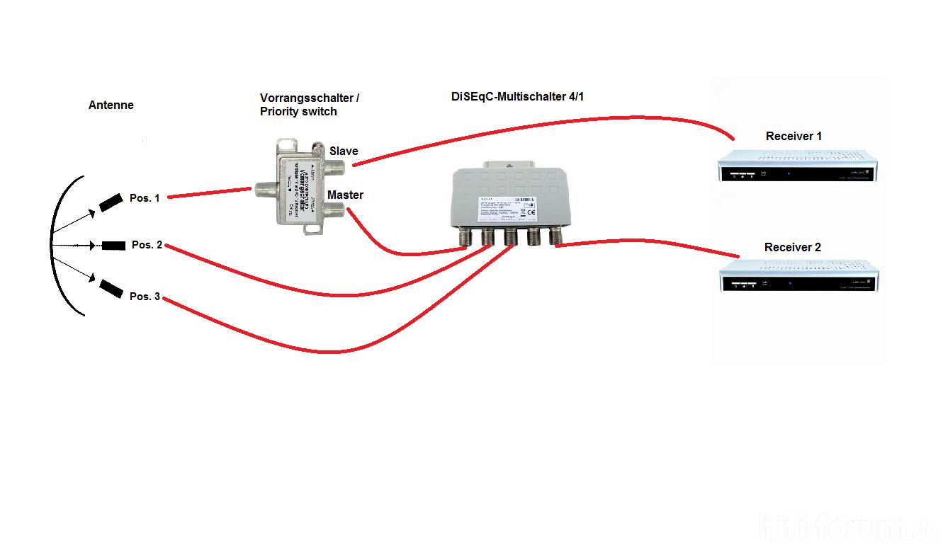 3 antennen aus 2 receiver antennen receiver hifi. Black Bedroom Furniture Sets. Home Design Ideas