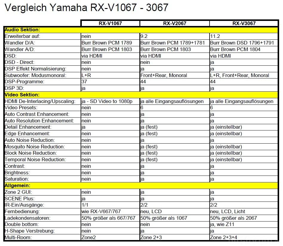 vergleich yamaha rx vx067 heimkino rxv1067 rxv2067. Black Bedroom Furniture Sets. Home Design Ideas