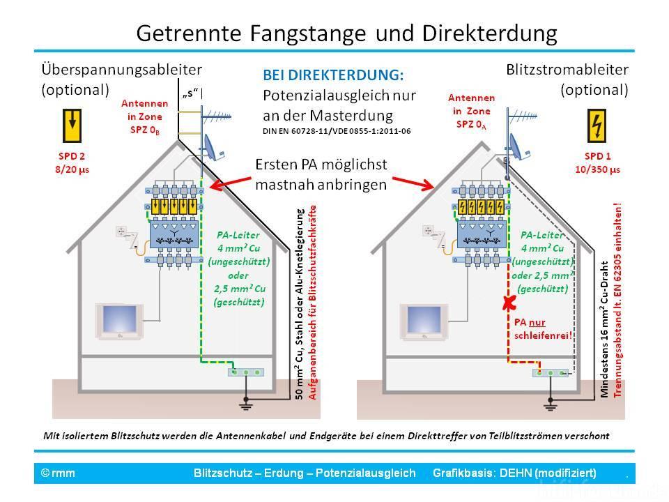 Großzügig Erdung Der Hausverkabelung Fotos - Elektrische ...