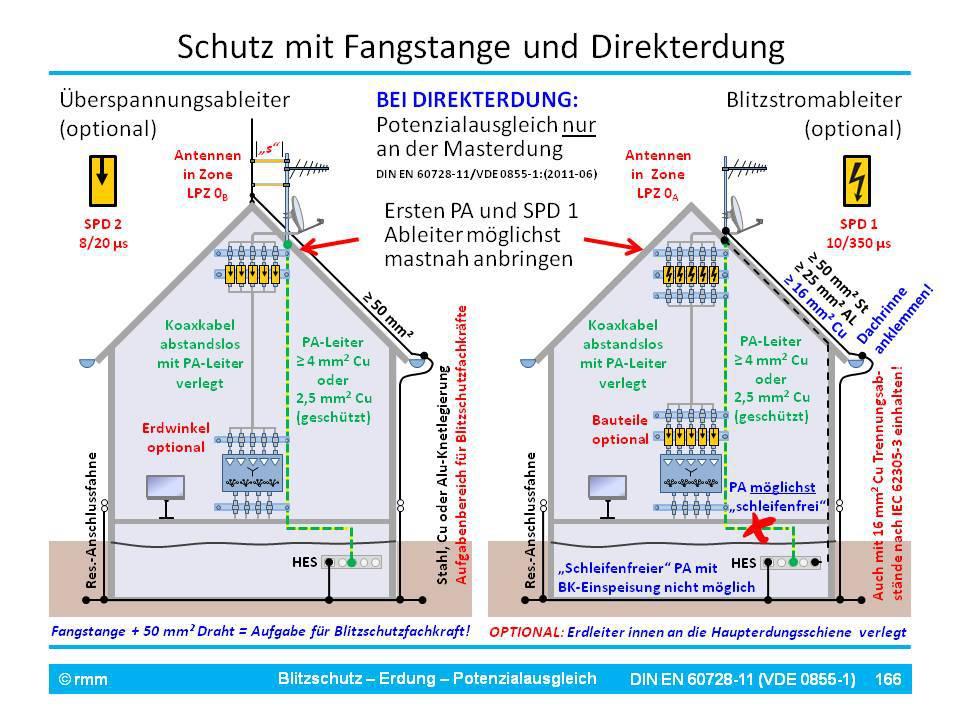 Blitzschutz, Erdung und Potenzialausgleich | blitzschutz, erdung ...