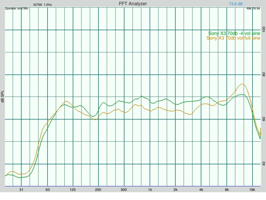 Sony X3 frequency response graph | frequency, graph, ipod ...