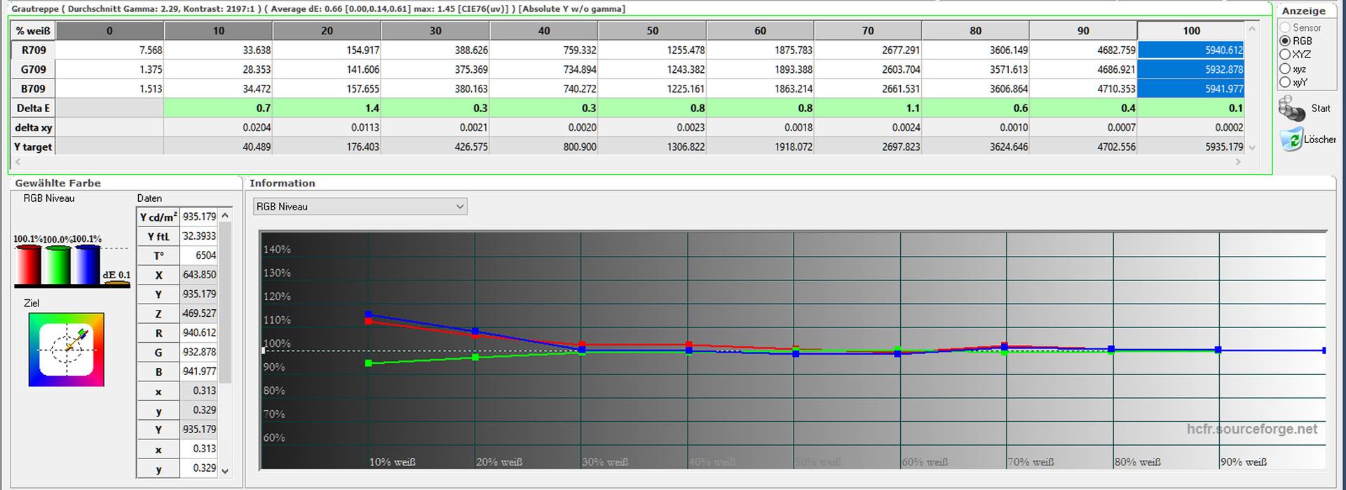 Farbtemperatur Tabelle bildmodus natürlich tabelle farbtemperaturverlauf nach kalibrierung