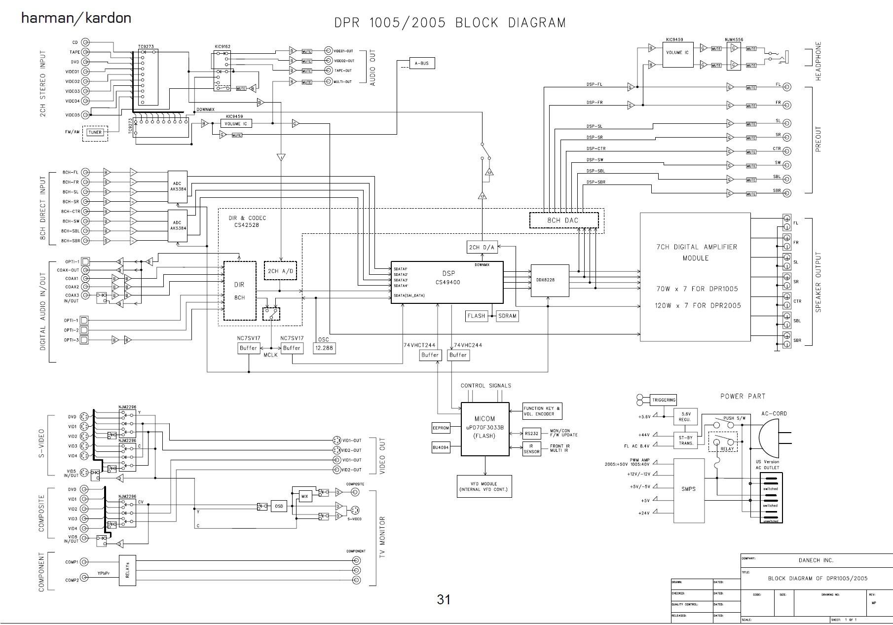 Harman Kardon Dpr 1500 Dpr 2500 Block Diagram