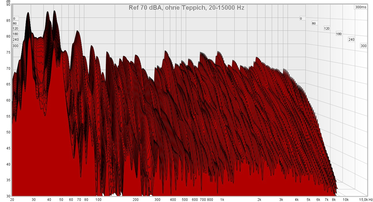 REW Messung, 70 dBA, ohne Teppich, 2015kHz  2015khz, dba
