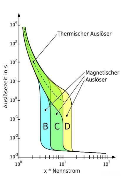 Stromdiagramm