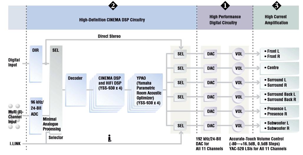 Schema Ein- und Ausgänge DSP Z9 | ausgänge, dsp, elektronik, schema ...