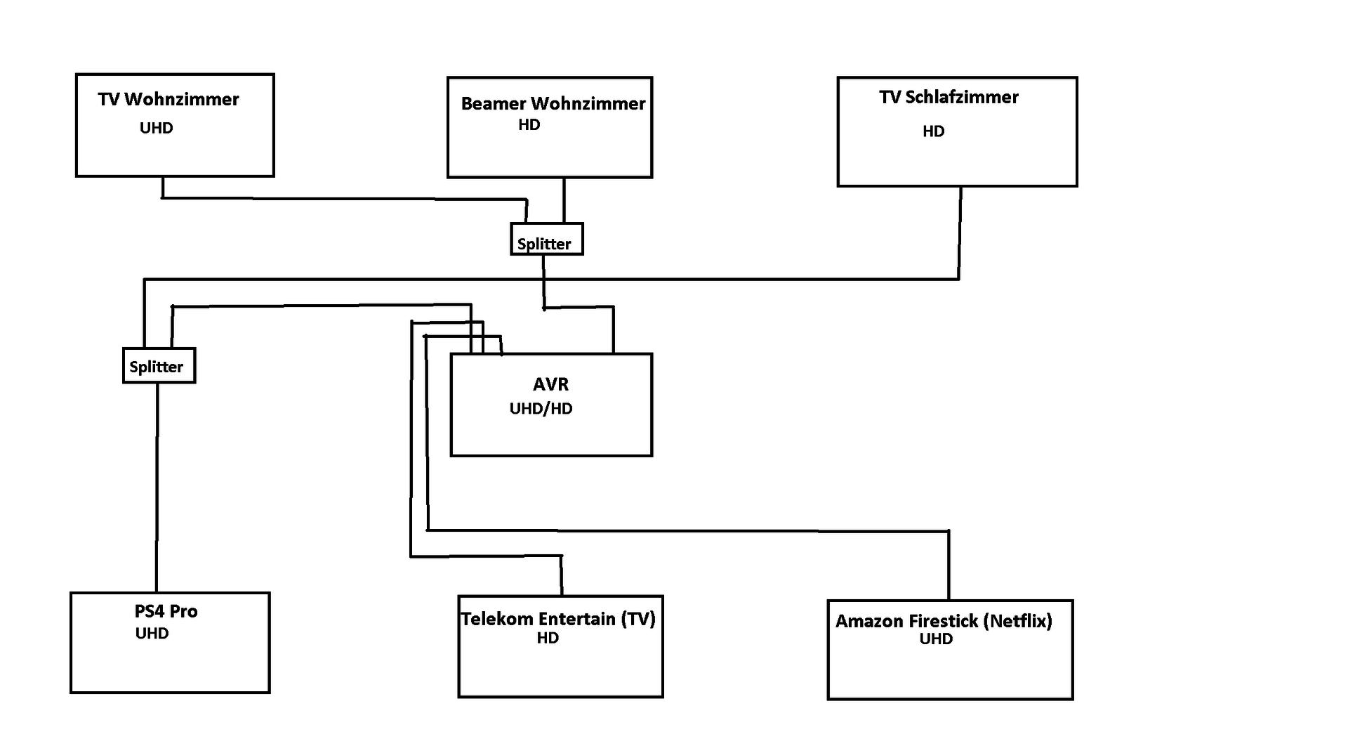 Schaltplan | gaming, konsolen, multimedia, pc, schaltplan | hifi ...