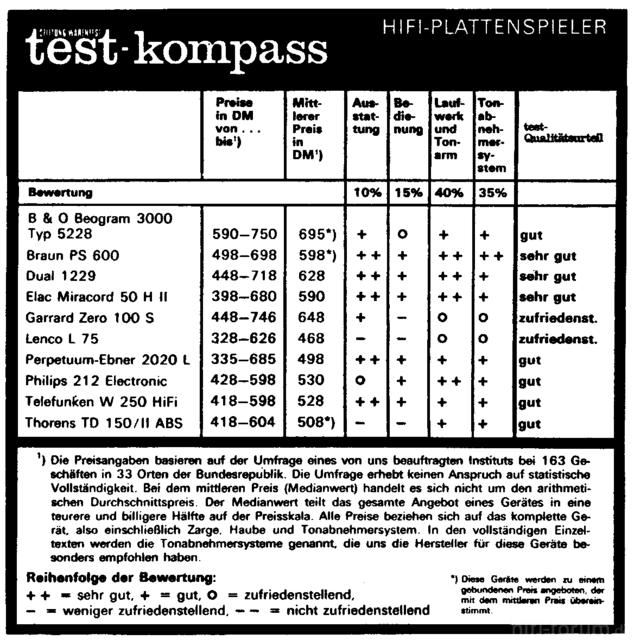 Plattenspieler Testkompass 1972