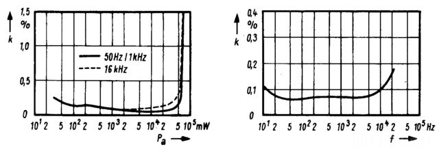 Siemens 1971 Transistorverstaerker Klirrspektrum