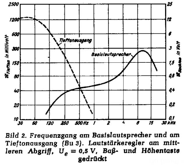 Telefunken S 81 Frequenzgang Original