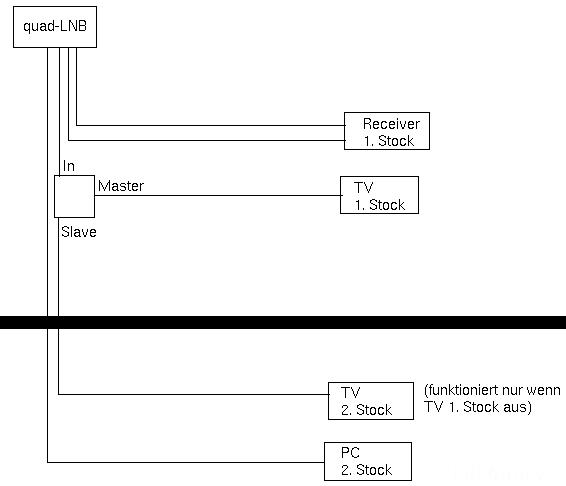 SAT-Verkabelung Mit Master-/Slave-Switch?
