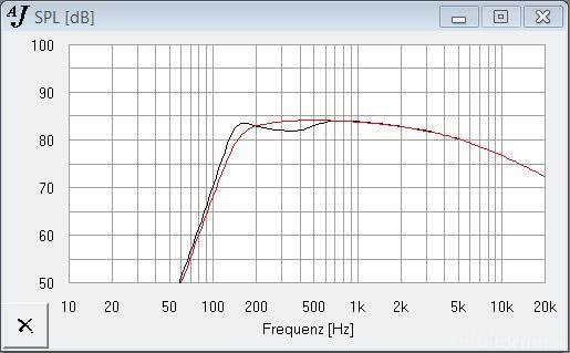 Frequenzweichenmodifikation