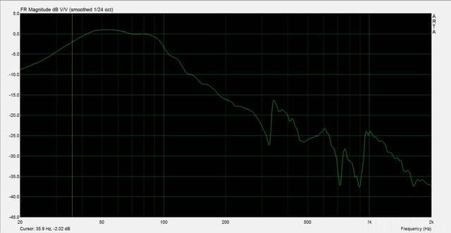 TB W6 1139SH   Endgültiger Frequenzgang