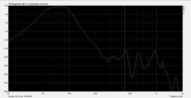 TB W6 1139SH   Provisorischer Frequenzgang