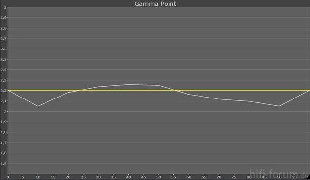 Gamma 0