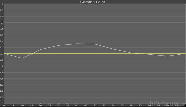 Gamma -1