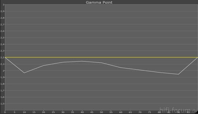 Gamma +1