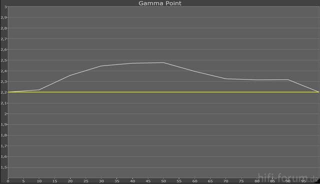 Gamma -2