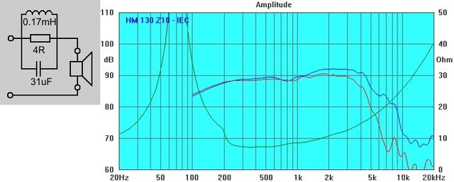 Frequenzebner