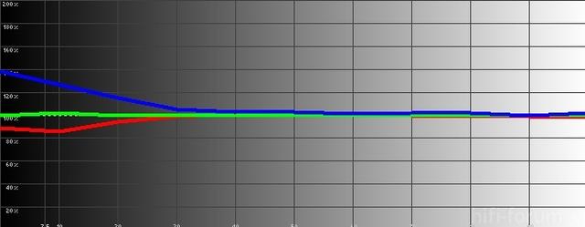 Samsung1 07 2012spiel RGB Levels Histogram