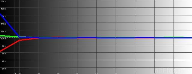 Samsung30 06 2012 RGB Levels Histogram