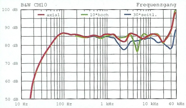 Frequenzverläufe CM10 und X38