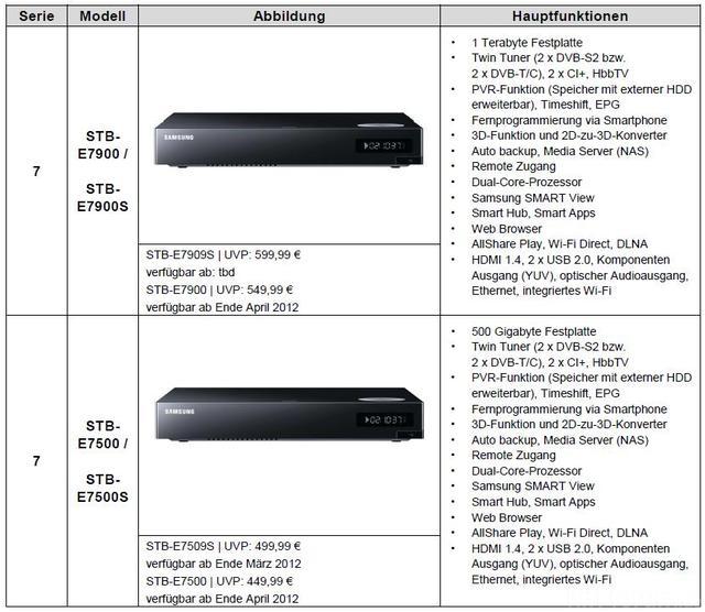 Samsung Smart PVR STB-E7909S/E7900