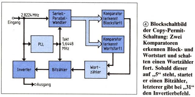 Copy Permit, Blockschaltbild