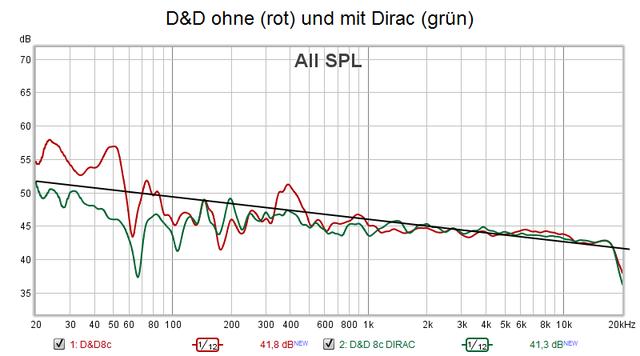 D&D 8c Mit Und Ohne Dirac Hörplatzmessung