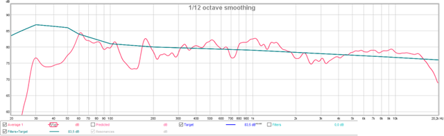 Durchschnitt Von Hörplatzmessungen Denon SC-F109 Vs. JBL Synthesis Zielkurve