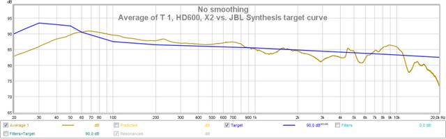Durchschnitt vs. JBL Synthesis Target Curve