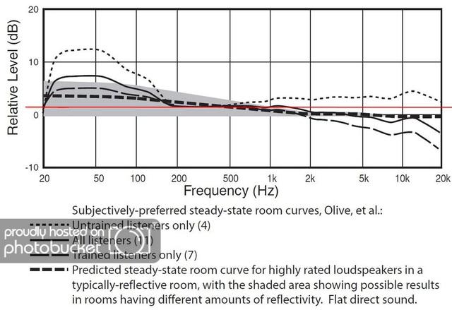 Harman target curve