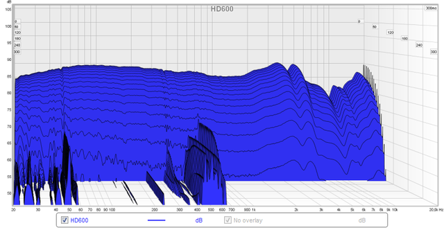 HD600 Zerfallsspektrum