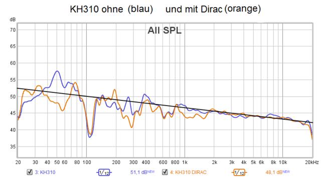 Hörplatzkurve KH 310 Mit Und Ohne Dirac
