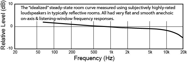 Idealized room curve