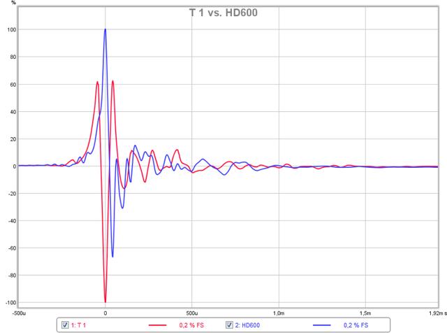 T 1 vs. HD600 Impulsantwort
