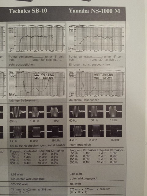 Technics SB-10 vs Yamaha NS-1000 Messungen