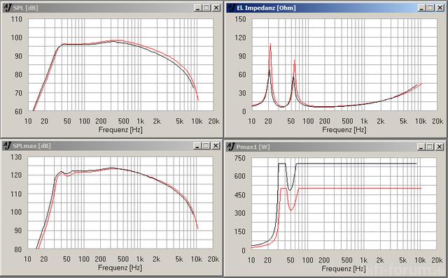 Vergleich NLW9500-PHL5011