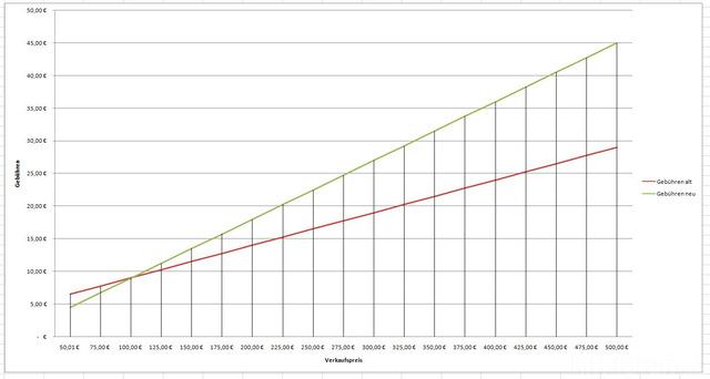 Ebay Verkaufsgebühren 50,01€ - 500€ Ab 13.06.2011