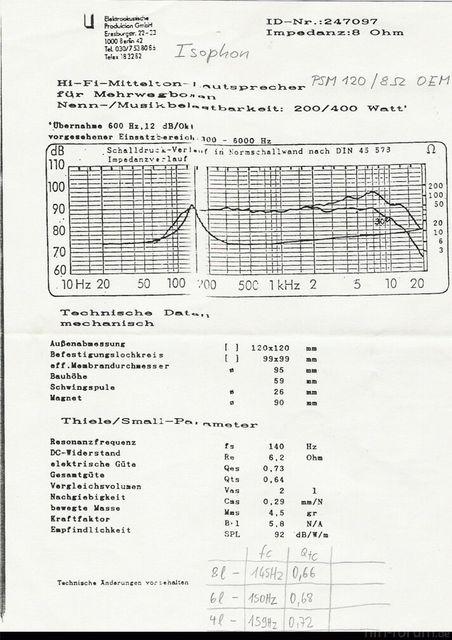 PSM120 Daten