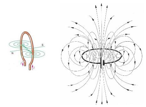 Leiterschleife Magnetfeld