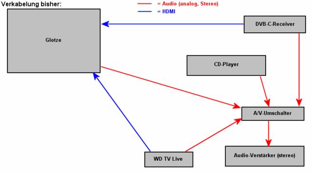HDMI-Switch mit Stereo-Audio-Ausgang?, Anschluss & Verkabelung ...