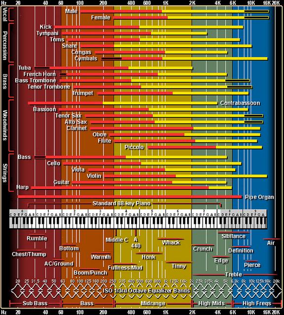 Frequenzspektrum von Instrumenten