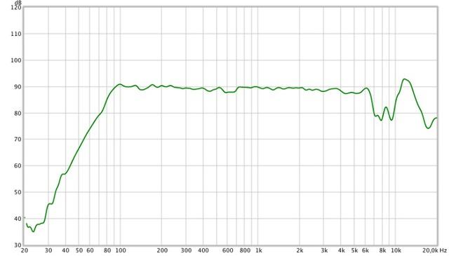 Philips Shoqbox Frequenzmessung
