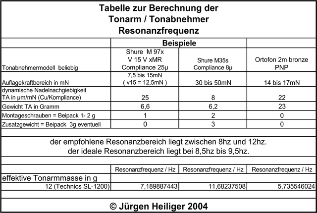 Tabelle Tonarmresonanz