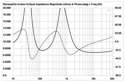 Avalon Eclipse Impedance Curve