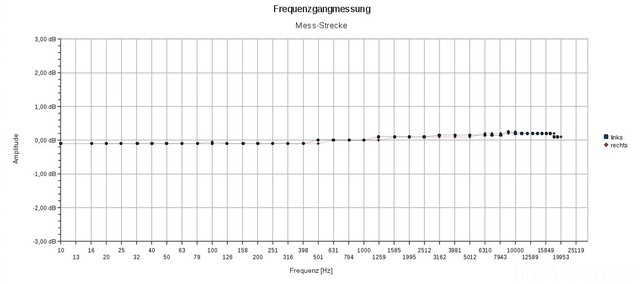 Frequenzgang_Mess-Anordnung_mit_Yamaha_DVD-S530