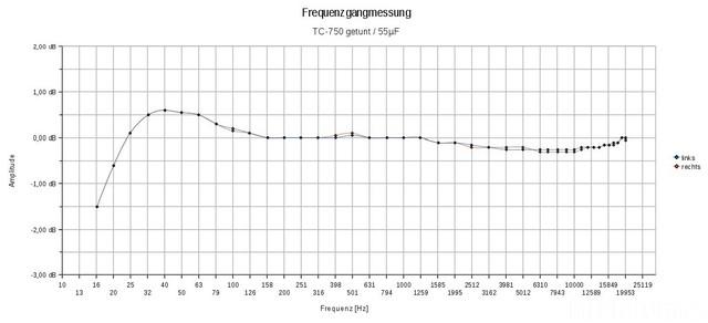Frequenzgang_TC-750_getunt_55uF-Elko
