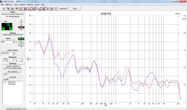 Messung, Blau Beginn, Rot Nach EQ
